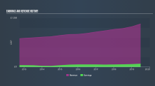 If You Like EPS Growth Then Check Out Greggs (LON:GRG) Before It's Too Late