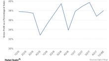 Gap is Improving Sales Comps As Well As Margins