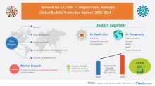 Ballistic Protection Market   Insights on the Crisis and the Roadmap to Recovery from COVID-19 Pandemic   Technavio