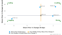 UBS Group AG breached its 50 day moving average in a Bearish Manner : UBS-US : December 6, 2017