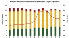 Target: Analysts Expect ~13% Upside in the Stock