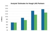 Analysts' Pre-1Q18 Estimates for Höegh LNG Partners
