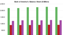 Balance Sheet, Slippages to Determine Bank of America's Lending