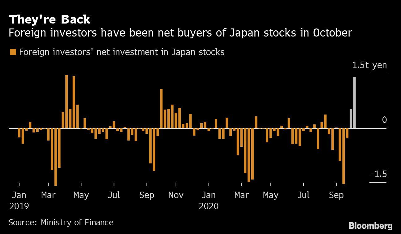 Foreign investment in japan stocks forexbrokerz review journal