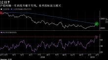 中國股市開年表現十年來最佳 估值持續回升還靠盈利後勁