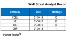 Wall Street Analysts' Targets for CDEV, PE, OIS, and CRR