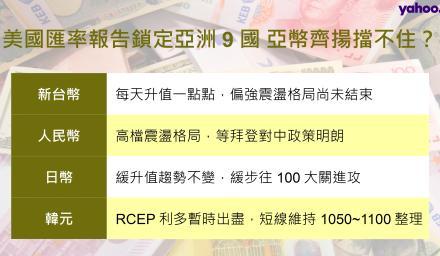 美國匯率報告鎖定亞洲9國 亞幣齊揚擋不住?
