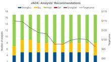 Jack in the Box: Analysts Favor a 'Hold' Rating