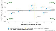 Energy Recovery, Inc. breached its 50 day moving average in a Bearish Manner : ERII-US : September 22, 2017