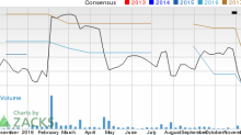 Why Alere (ALR) Could Be Positioned for a Slump