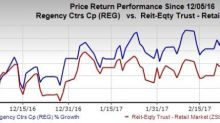 Regency (REG) Closes Equity One Merger, Joins S&P 500