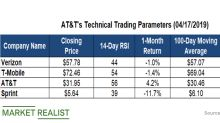 What Do AT&T's Moving Averages Suggest?