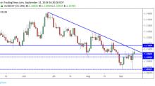 EUR/USD Daily Forecast – Euro Threatening 11-Week Down Trendline