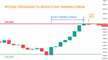 Bitcoin, on Cusp of Longest Winning Streak Since 2015, Struggles at $40K