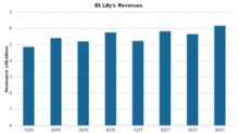 A Look at Eli Lilly's 4Q17 Revenue