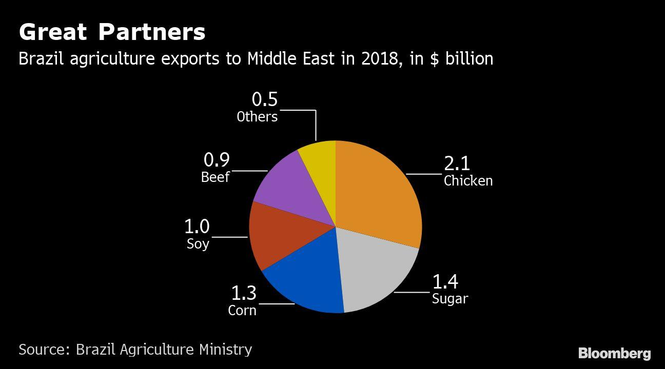 Iran Fueling Fix Calms Brazil Exporters Reliant on Mideast