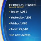 Dallas County Reports Over 1,000 New COVID-19 Cases For 3rd Straight Day