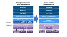 Cypress' HyperBus™ Memory Interface for Instant-on Applications Incorporated into JEDEC xSPI Electrical Interface Standard