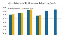 Can Abbott Laboratories' Q2 Earnings Meet Analysts' Estimates?