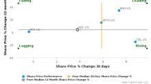 Agree Realty Corp. breached its 50 day moving average in a Bearish Manner : ADC-US : June 23, 2017
