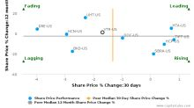 Ventas, Inc. breached its 50 day moving average in a Bullish Manner : VTR-US : December 13, 2017