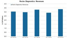 A Performance Overview of Roche's Diagnostics Division