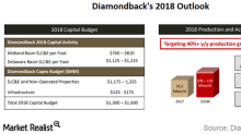 Diamondback Energy's 2018 Capex Forecast and Outlook