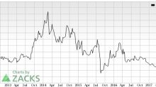 Amira Nature Foods (ANFI) Catches Eye: Stock Gains 7.9%