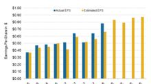 CSX's 1Q18 Earnings Surpass Estimates, Stock Up 7.8%