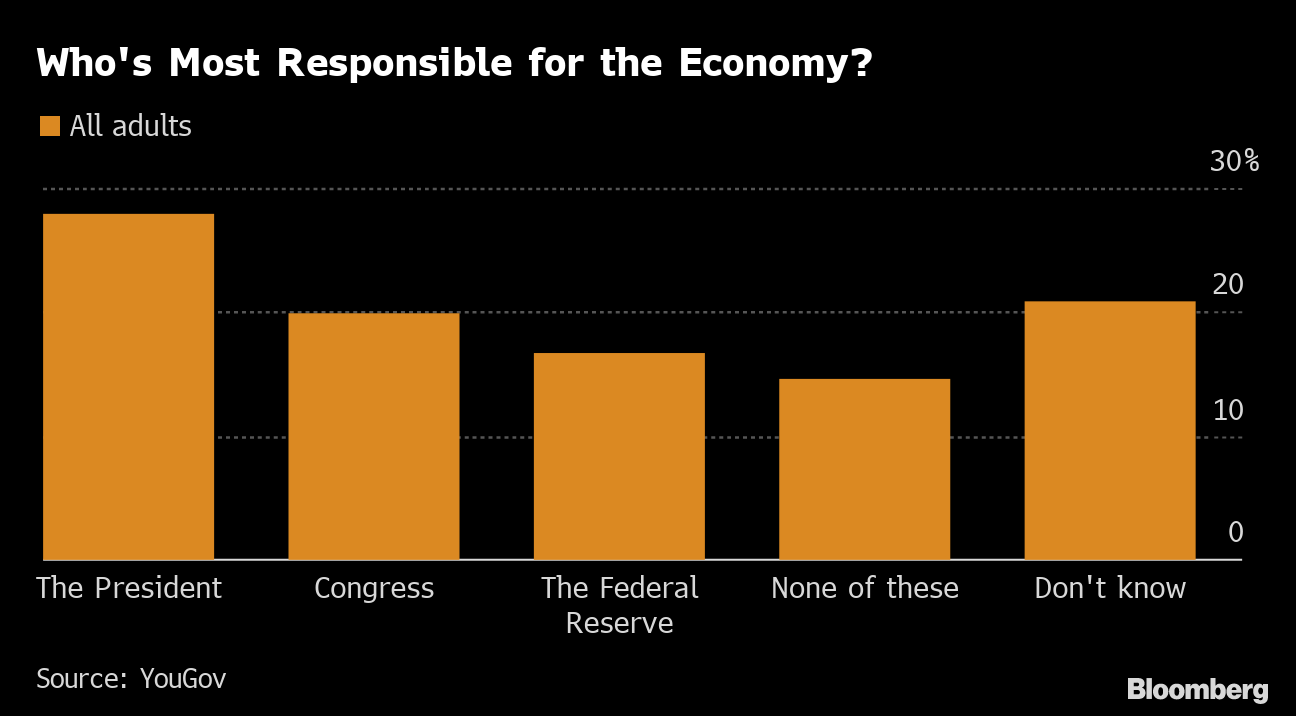On Economy, More Americans See President in Charge Than the Fed