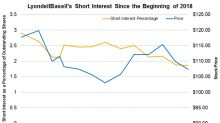 Why LyondellBasell's Short Interest Is on a Decline
