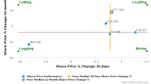 Dignity Plc breached its 50 day moving average in a Bearish Manner : DTY-GB : October 20, 2016