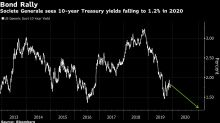 U.S. Yields Will Sink to 1.2% as Recession Hits, SocGen Says