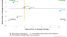 Boston Properties, Inc. breached its 50 day moving average in a Bearish Manner : BXP-US : December 8, 2017