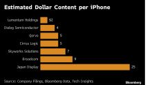 Apple Suppliers Face China iPhone Sales Exposure