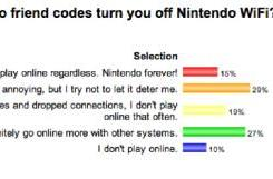 Poll results: Do friend codes ever keep you from playing online?