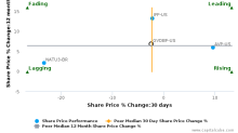 Givaudan SA breached its 50 day moving average in a Bearish Manner : GVDBF-US : June 28, 2017