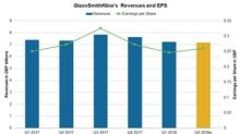 A Look at GlaxoSmithKline's Valuation on May 29