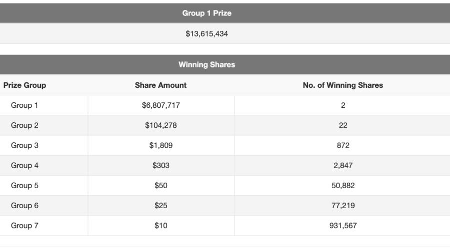 $13.6m TOTO Hongbao Draw: Two winning tickets bought in Yishun