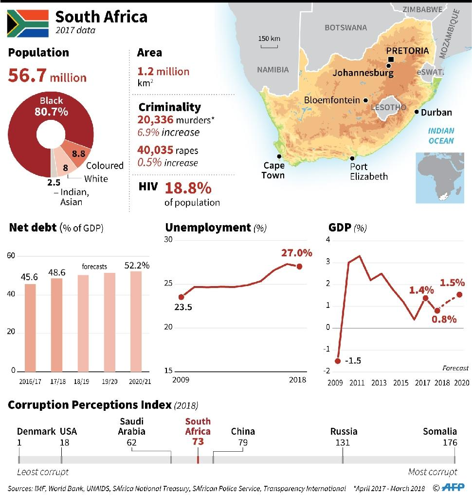 Factfile on South Africa