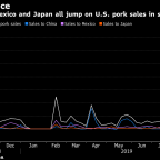 U.S. Pork Exports Hit Record on Demand From China, Mexico