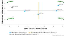 Willis Towers Watson Plc breached its 50 day moving average in a Bearish Manner : WLTW-US : December 5, 2017