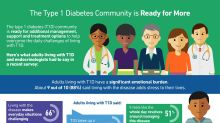 New Insights Revealed in National Survey Show More Advances Are Needed for the Type 1 Diabetes Community