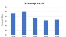 Analysts' Expectations for DHT Holdings' 1Q18 Earnings