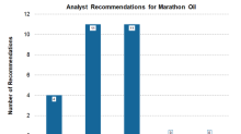 Marathon Oil: Pre-Earnings Wall Street Ratings