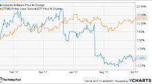 Is CyberArk Stock a Buy?