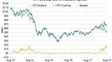 WTI Spread Rose Last Week, Impacted Permian Producers