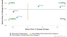 ImpediMed Ltd. breached its 50 day moving average in a Bearish Manner : IPD-AU : November 3, 2016