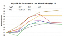 MLPs Recovered Slightly amid Strong Crude Oil Gains