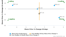 Federal Realty Investment Trust breached its 50 day moving average in a Bearish Manner : FRT-US : September 19, 2017
